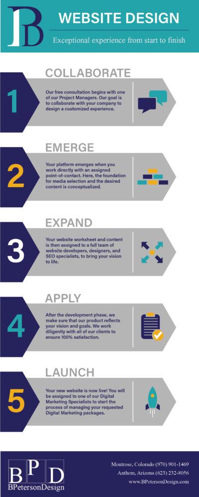 Infographic explaining our Website Design Process